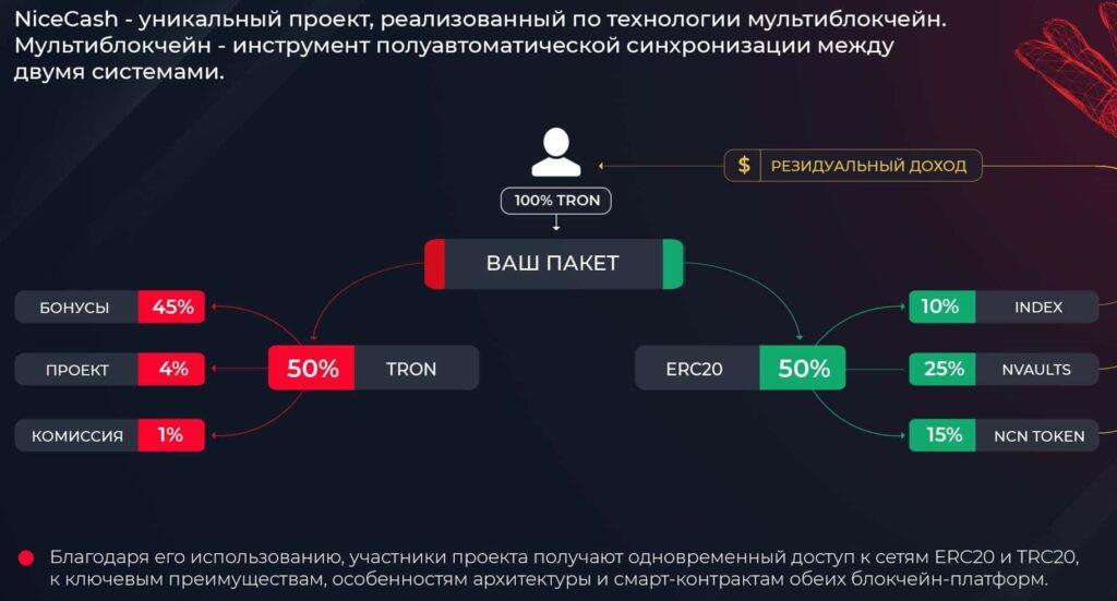 Распределение средств NiceCash